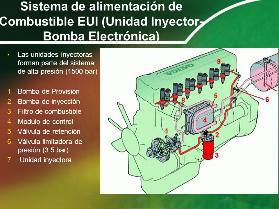 Sistema de alimentación de Combustible EUI (Unidad Inyector-Bomba Electrónica)
