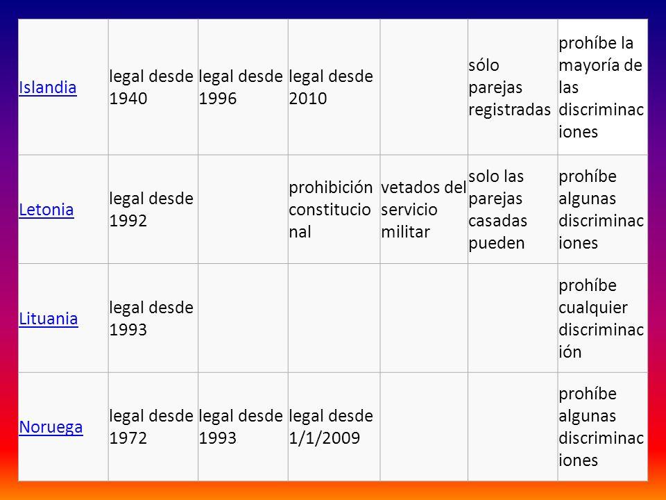 Islandia legal desde 1940. legal desde 1996. legal desde 2010. sólo parejas registradas. prohíbe la mayoría de las discriminaciones.