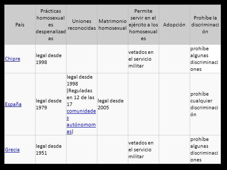Prácticas homosexuales despenalizadas Uniones reconocidas