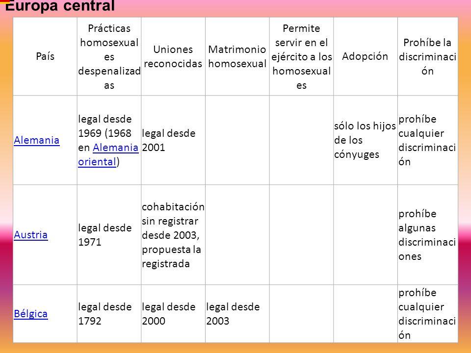 Europa central País Prácticas homosexuales despenalizadas