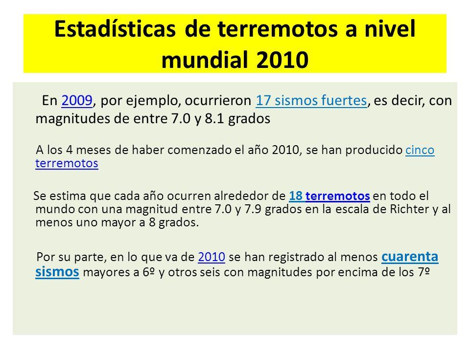 Estadísticas de terremotos a nivel mundial 2010