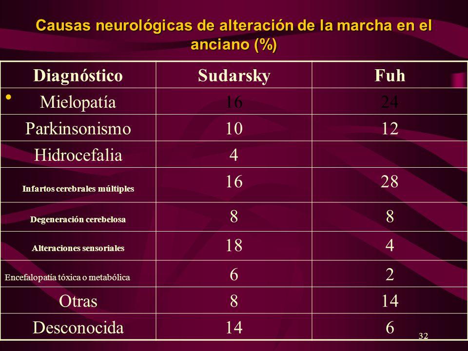 Diagnóstico Sudarsky Fuh Mielopatía 16 24 Parkinsonismo 10 12