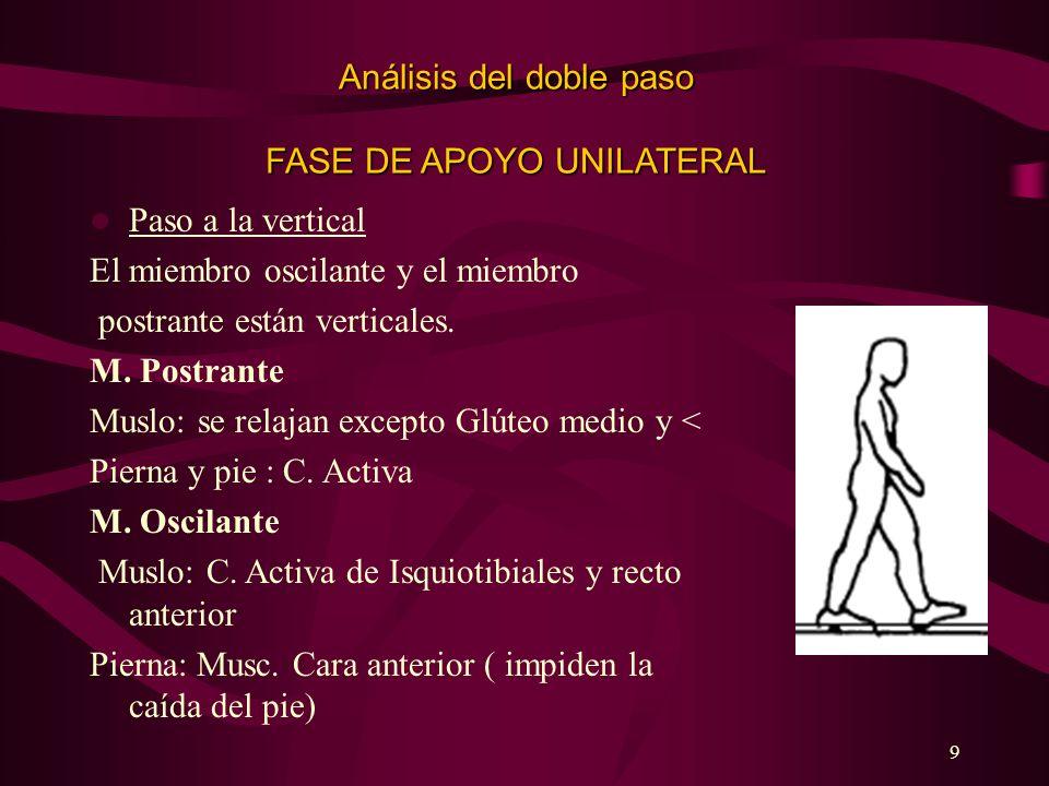 Análisis del doble paso FASE DE APOYO UNILATERAL