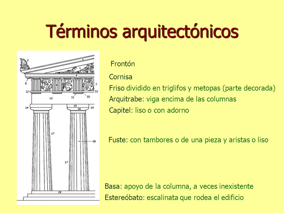 Términos arquitectónicos