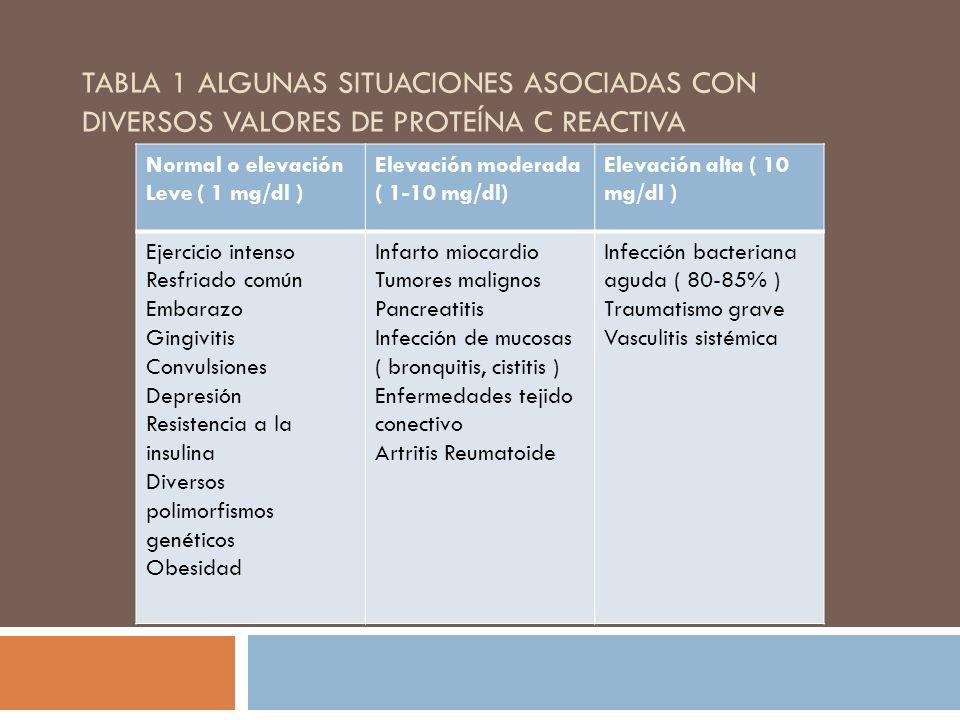TABLA 1 ALGUNAS SITUACIONES ASOCIADAS CON DIVERSOS VALORES DE PROTEÍNA C REACTIVA