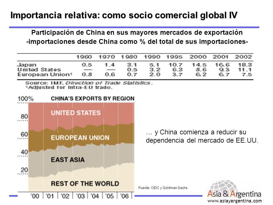Importancia relativa: como socio comercial global IV
