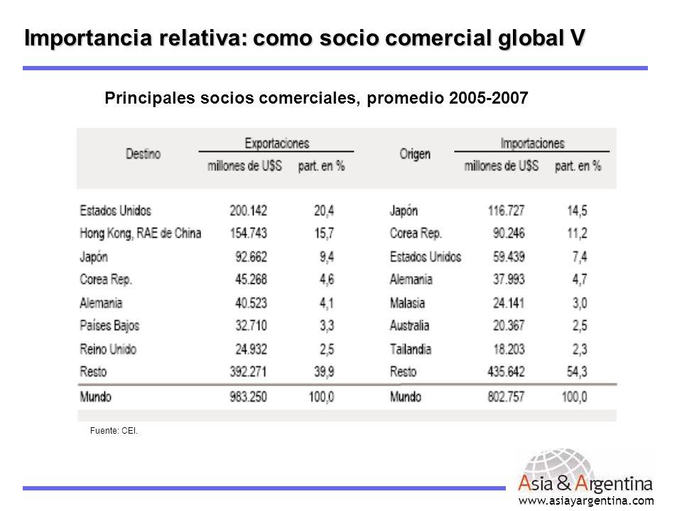 Importancia relativa: como socio comercial global V