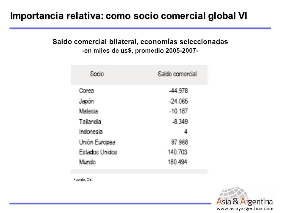 Importancia relativa: como socio comercial global VI