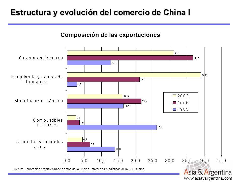 Estructura y evolución del comercio de China I