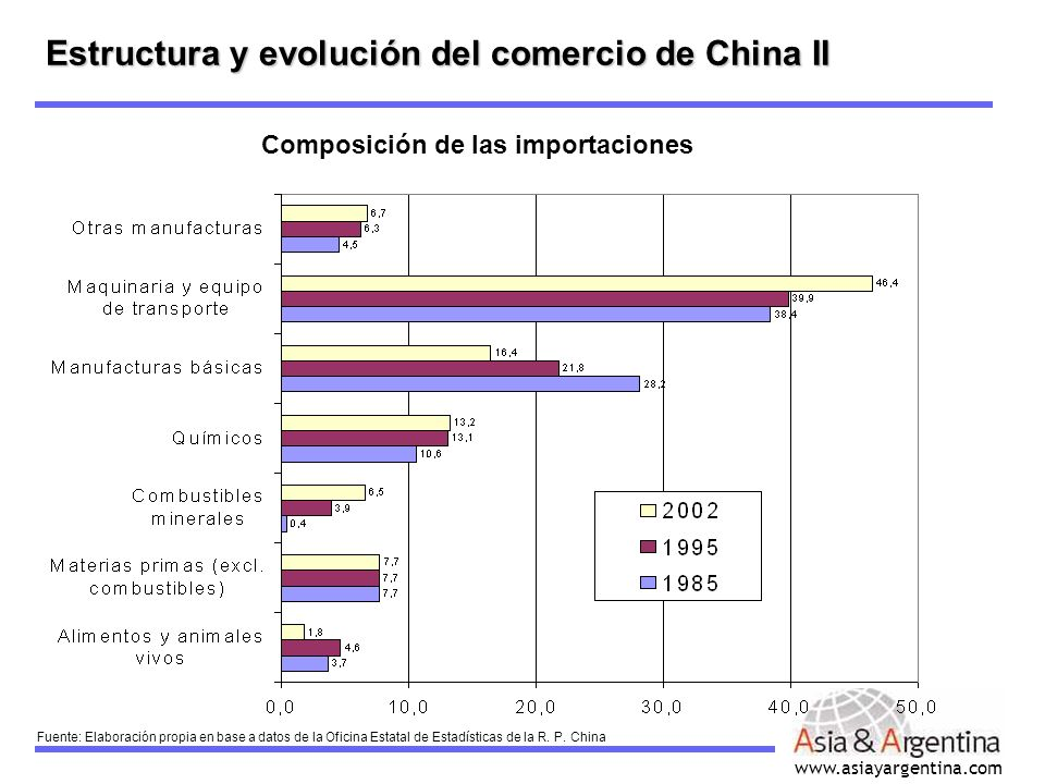 Estructura y evolución del comercio de China II