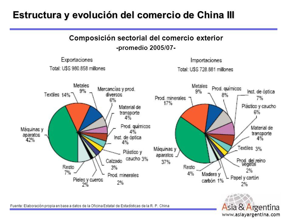 Composición sectorial del comercio exterior