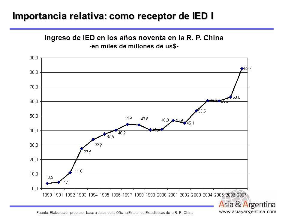 Importancia relativa: como receptor de IED I