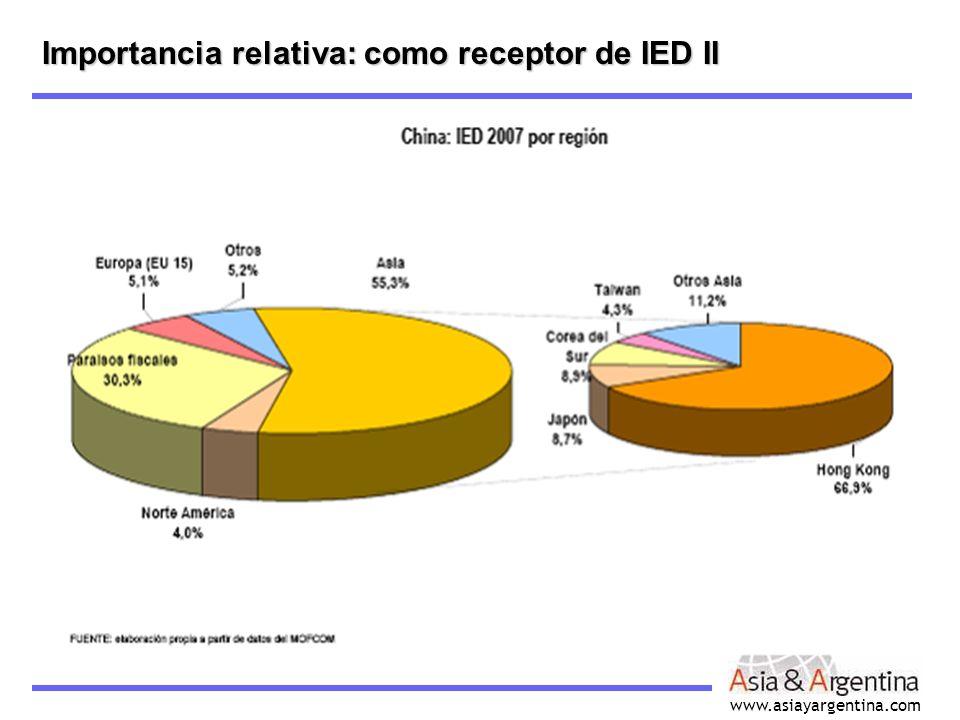 Importancia relativa: como receptor de IED II