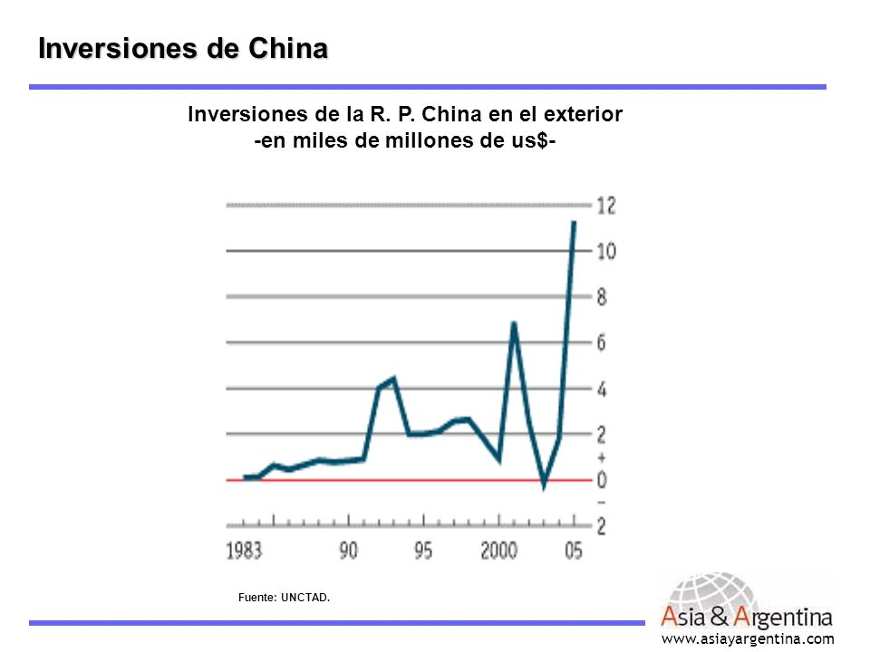 Inversiones de China Inversiones de la R. P. China en el exterior