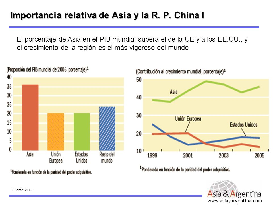Importancia relativa de Asia y la R. P. China I