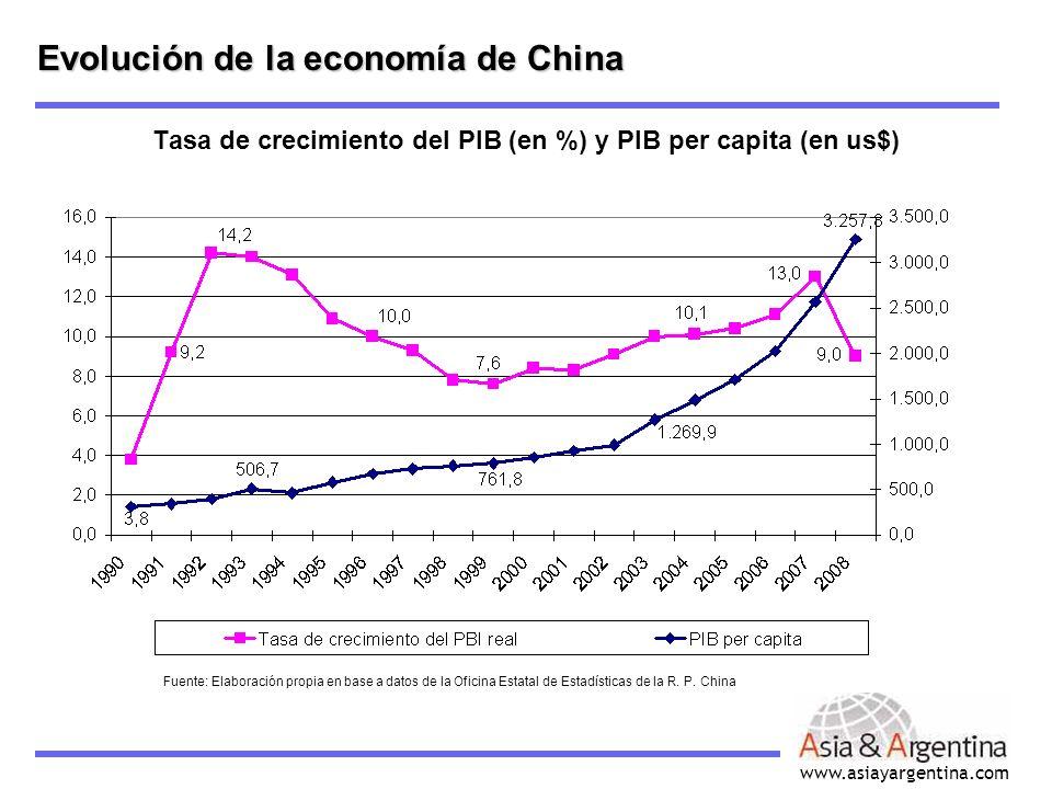 Tasa de crecimiento del PIB (en %) y PIB per capita (en us$)