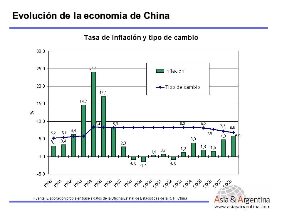 Tasa de inflación y tipo de cambio
