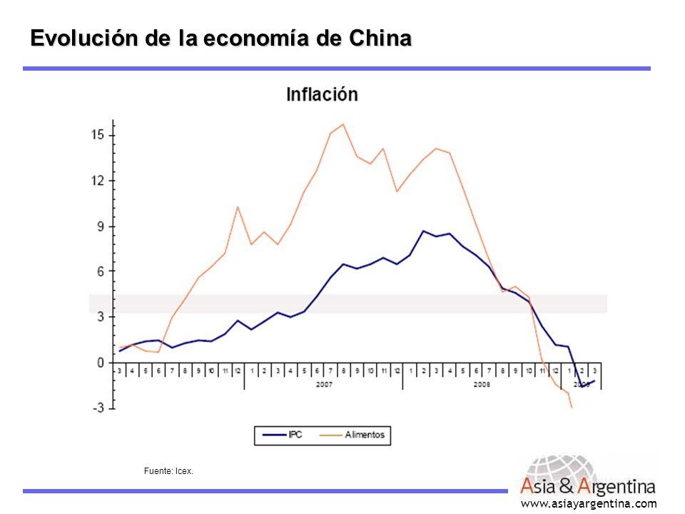 Evolución de la tasa de inflación -en %-