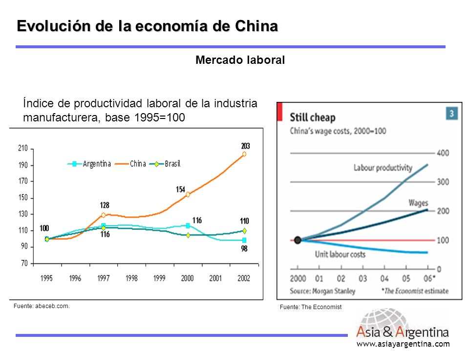 Evolución de la economía de China