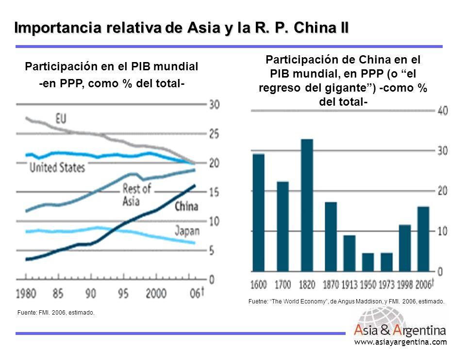 Importancia relativa de Asia y la R. P. China II