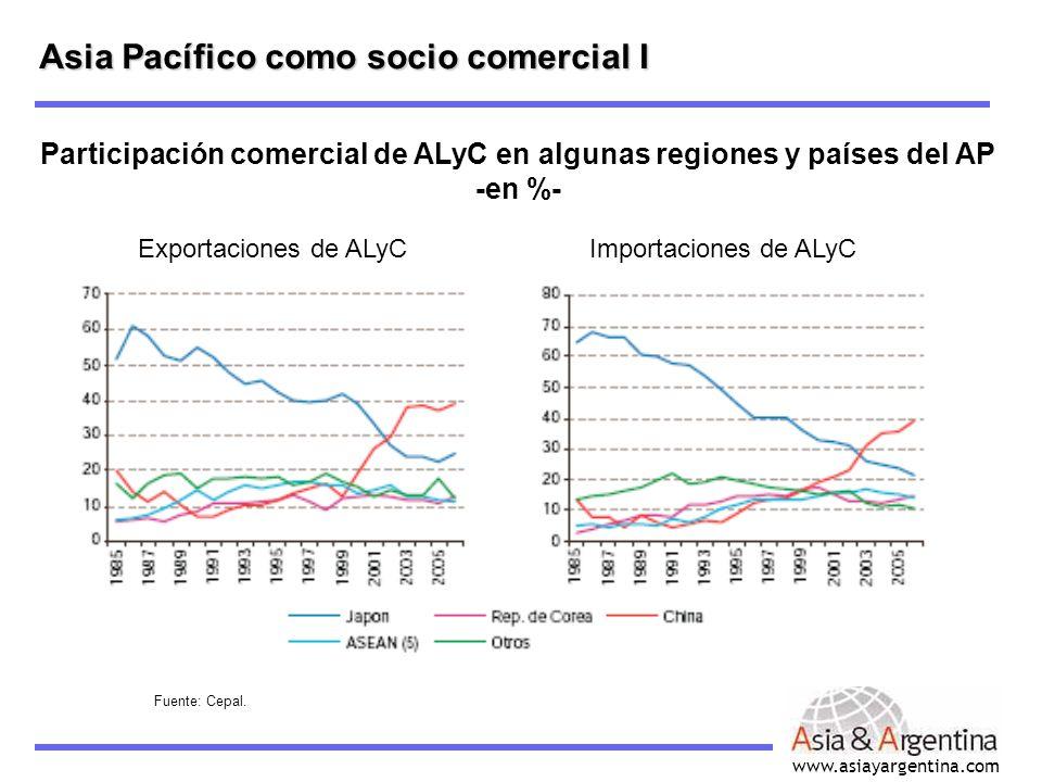 Participación comercial de ALyC en algunas regiones y países del AP