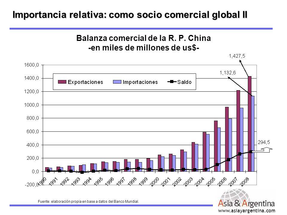 Balanza comercial de la R. P. China -en miles de millones de us$-