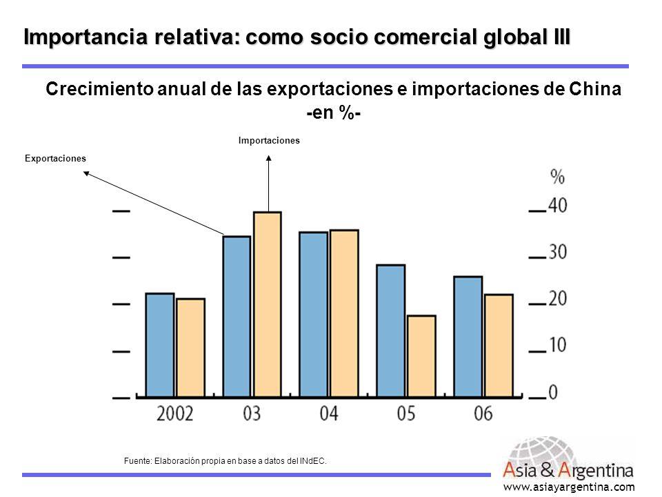 Importancia relativa: como socio comercial global III