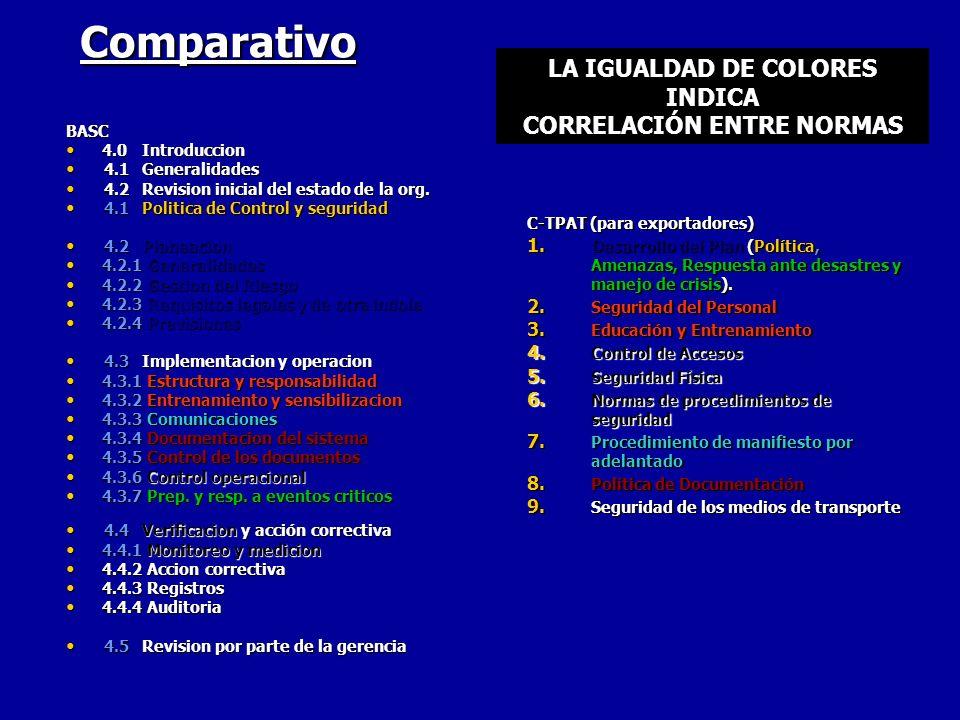 LA IGUALDAD DE COLORES INDICA CORRELACIÓN ENTRE NORMAS