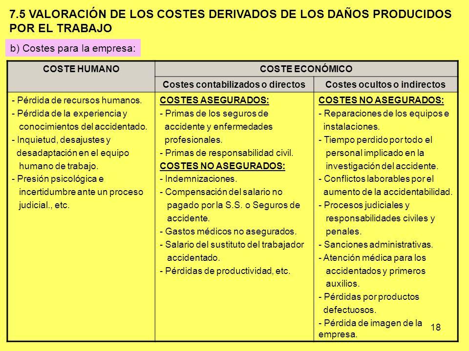 Costes contabilizados o directos Costes ocultos o indirectos