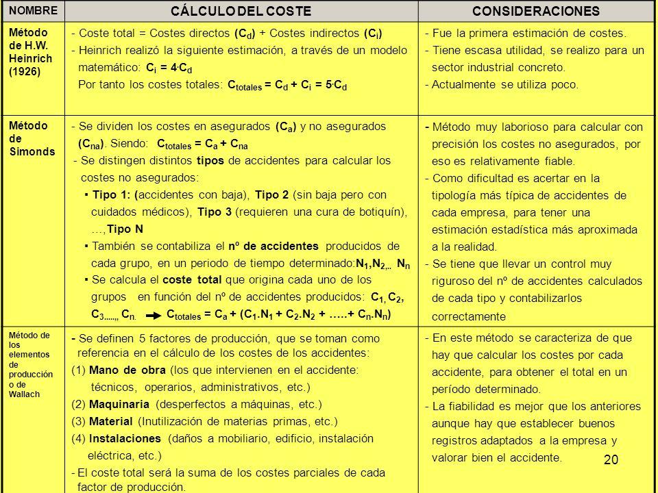 7.5 VALORACIÓN DE LOS COSTES DERIVADOS DE LOS DAÑOS PRODUCIDOS