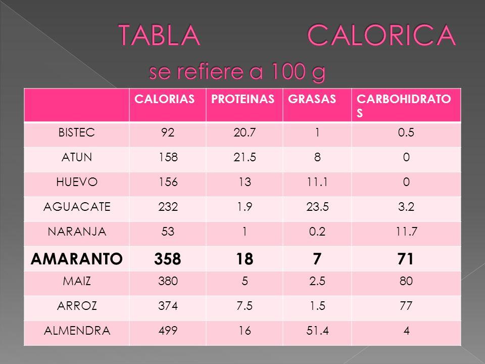 TABLA CALORICA se refiere a 100 g