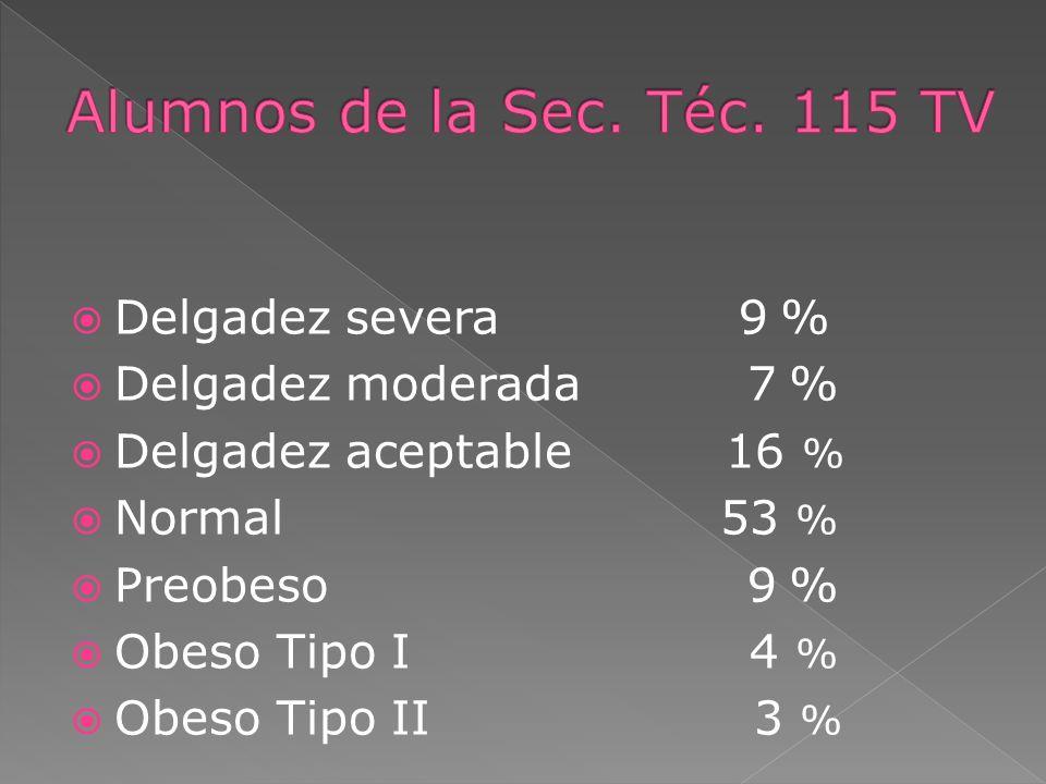 Alumnos de la Sec. Téc. 115 TV Delgadez severa 9 %