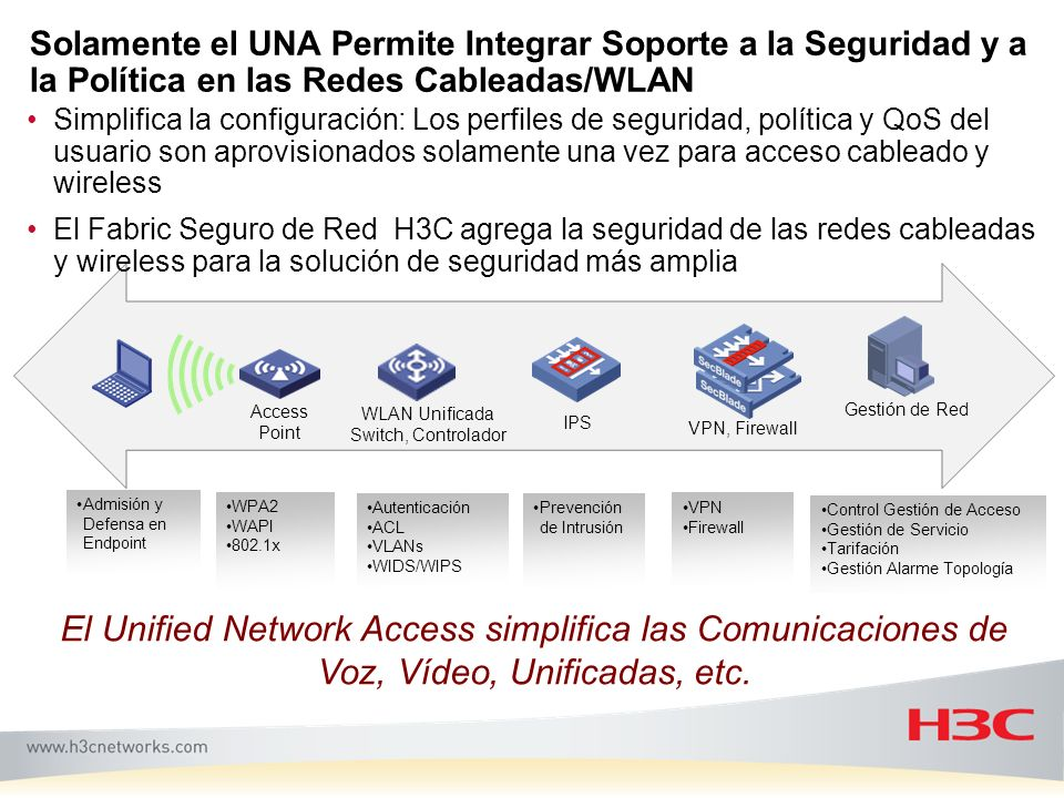 WLAN Unificada Switch, Controlador
