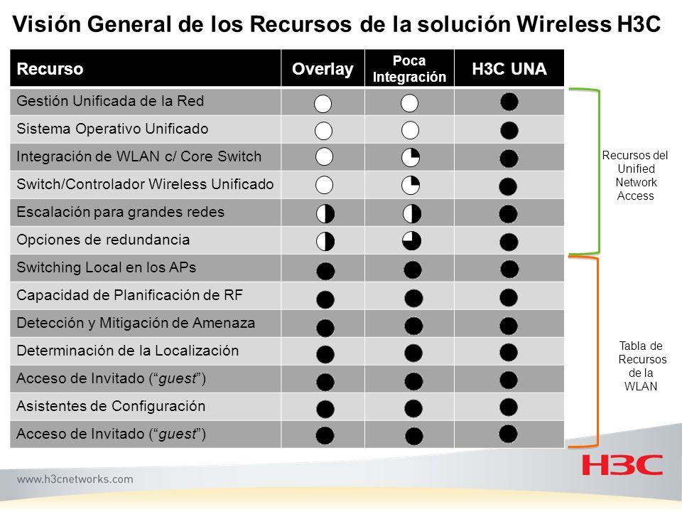 Visión General de los Recursos de la solución Wireless H3C