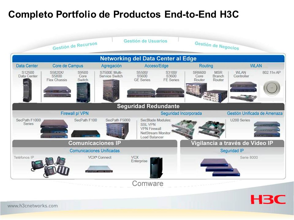 Completo Portfolio de Productos End-to-End H3C
