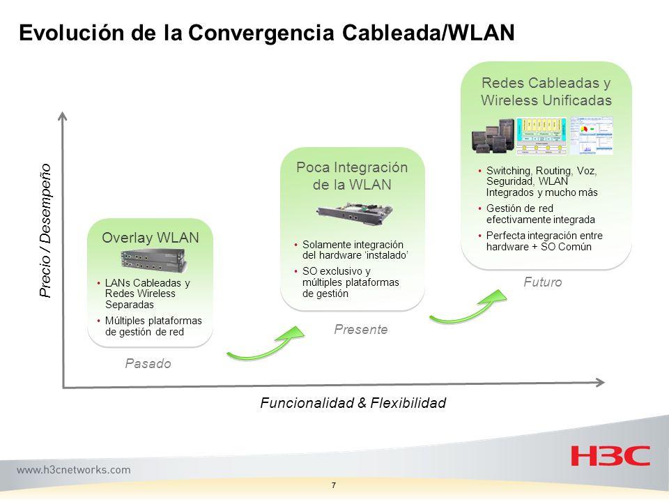Evolución de la Convergencia Cableada/WLAN