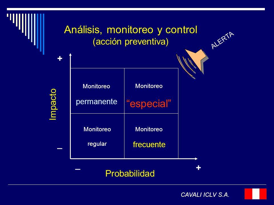 Análisis, monitoreo y control (acción preventiva)
