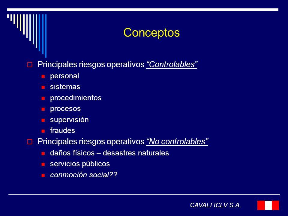 Conceptos Principales riesgos operativos Controlables