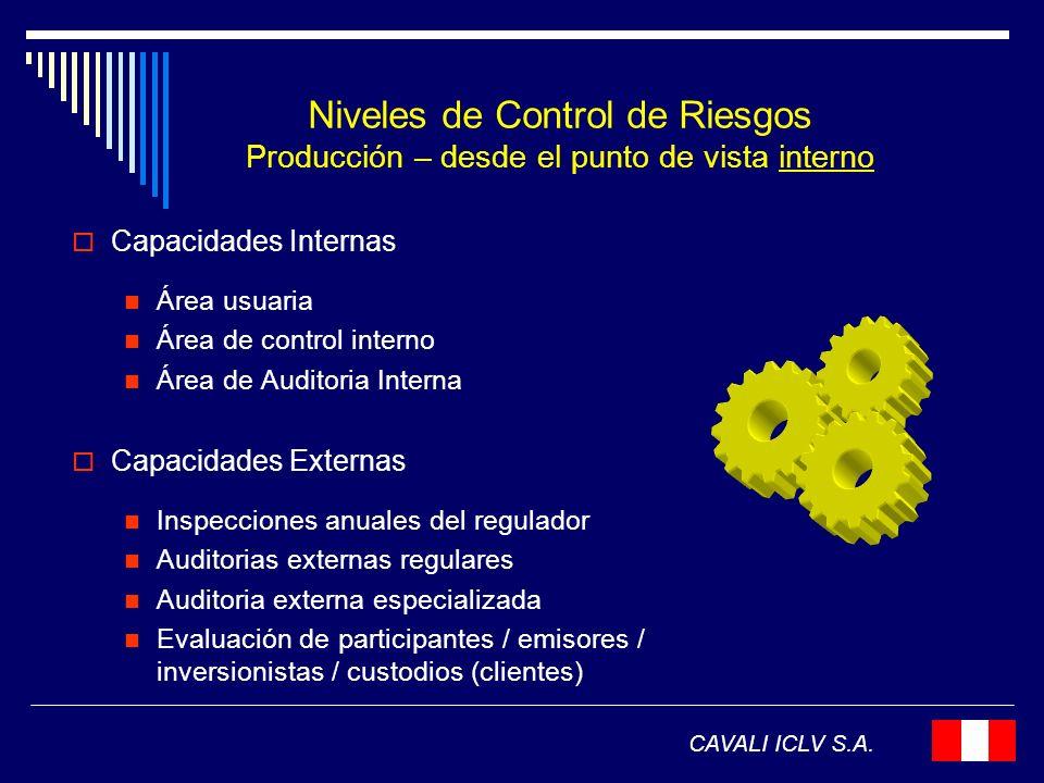 Niveles de Control de Riesgos Producción – desde el punto de vista interno
