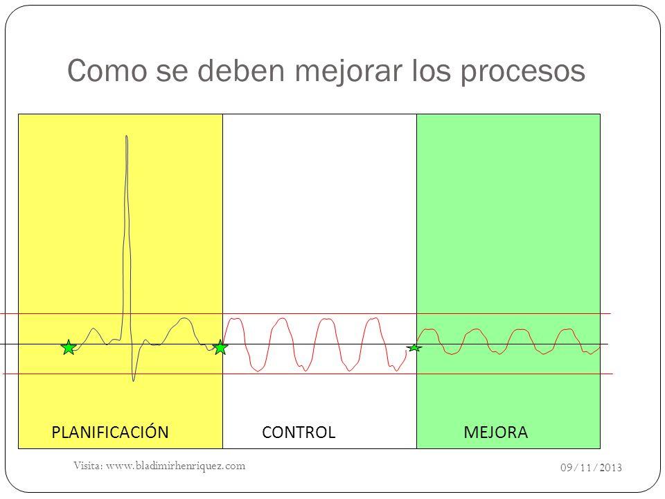 Como se deben mejorar los procesos