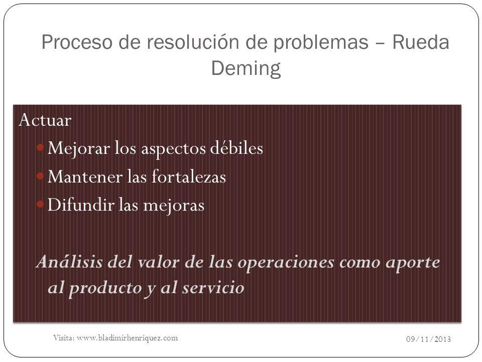 Proceso de resolución de problemas – Rueda Deming