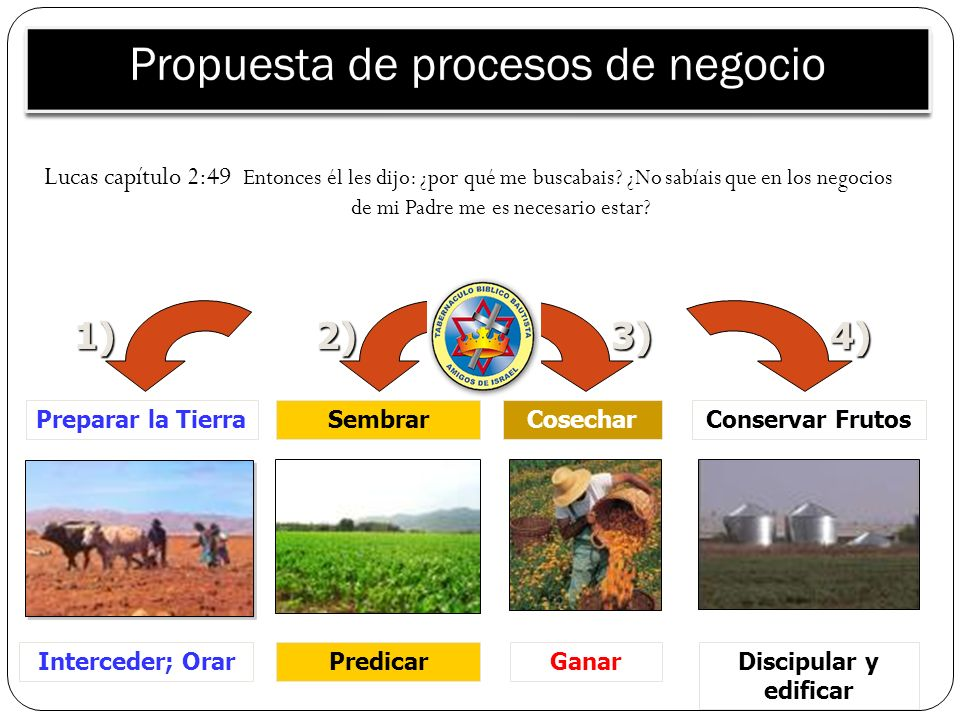 Propuesta de procesos de negocio