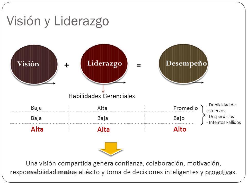Visión y Liderazgo + = Visión Liderazgo Desempeño Alta Alta Alto