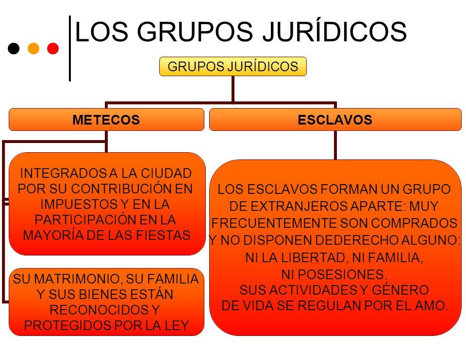 LOS GRUPOS JURÍDICOS