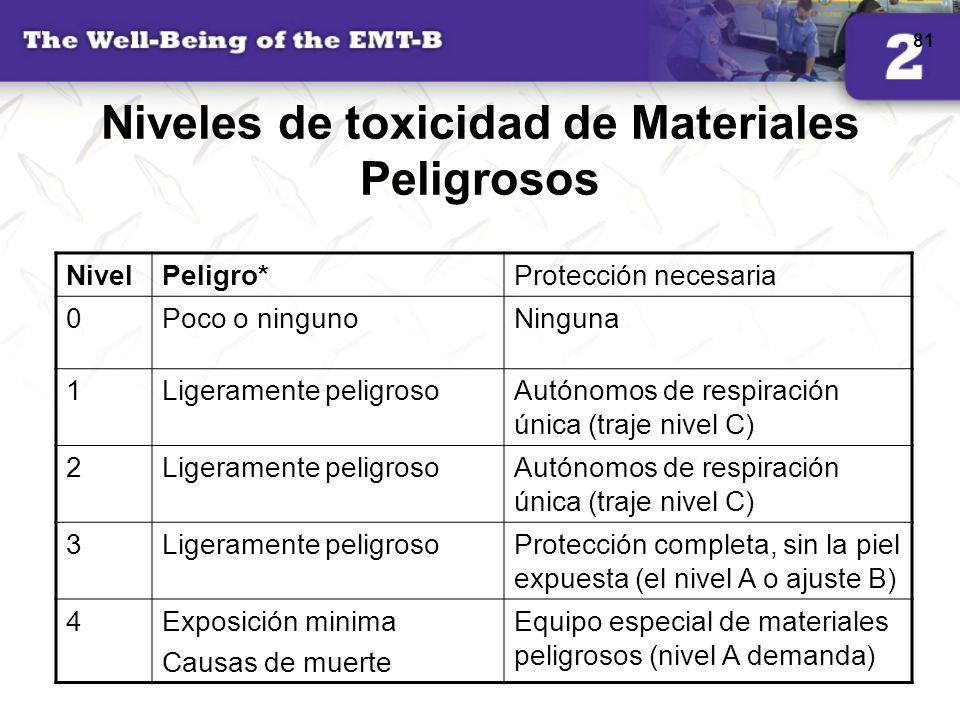 Niveles de toxicidad de Materiales Peligrosos
