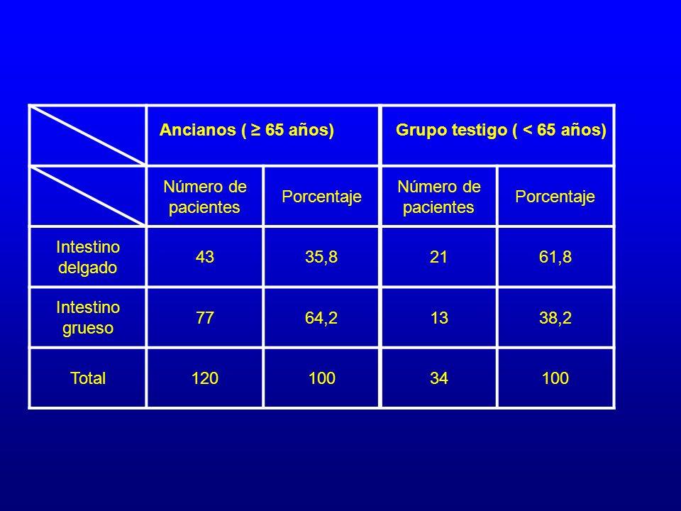 Número de pacientes Porcentaje. Intestino delgado. 43. 35,8. 21. 61,8. Intestino grueso. 77.