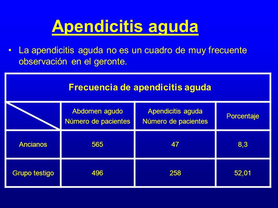 Frecuencia de apendicitis aguda