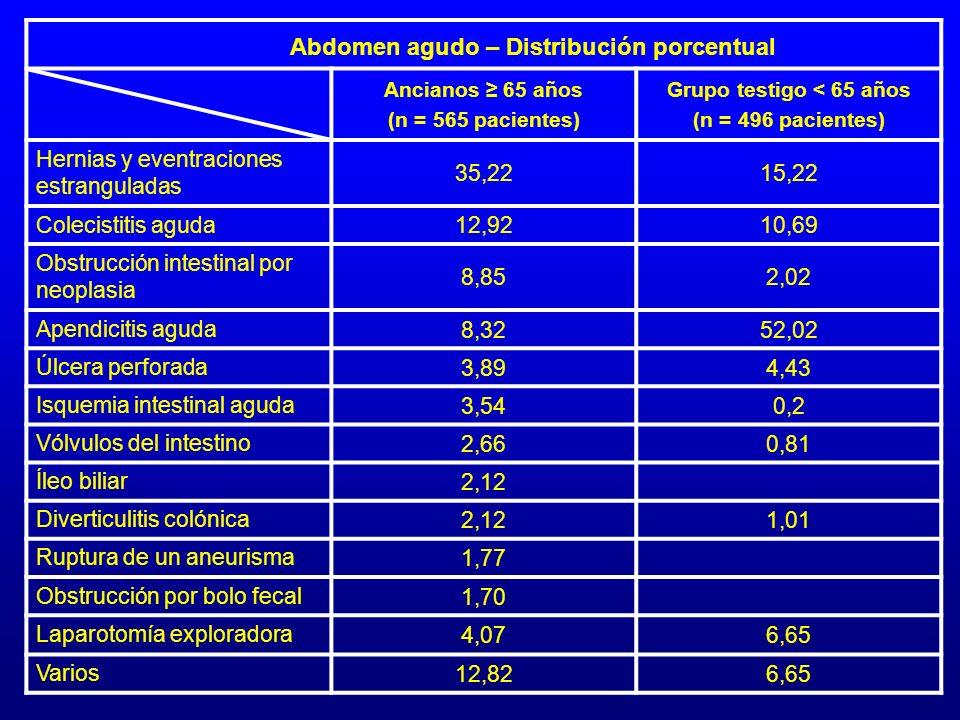 Grupo testigo < 65 años Abdomen agudo – Distribución porcentual