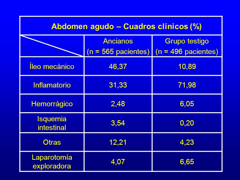 Abdomen agudo – Cuadros clínicos (%)