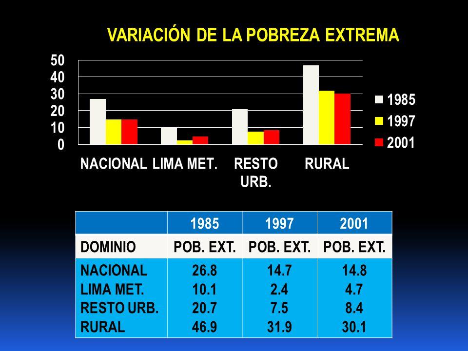 1985 1997. 2001. DOMINIO. POB. EXT. NACIONAL. LIMA MET. RESTO URB. RURAL. 26.8. 10.1. 20.7.